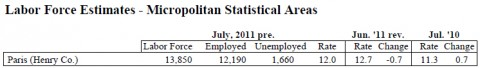 July 2011 Henry County ( Paris ) Unemployment Rate
