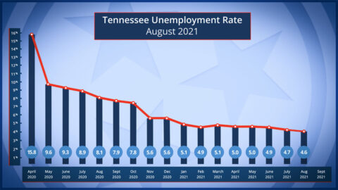 Tennessee Unemployment Rate for August 2021